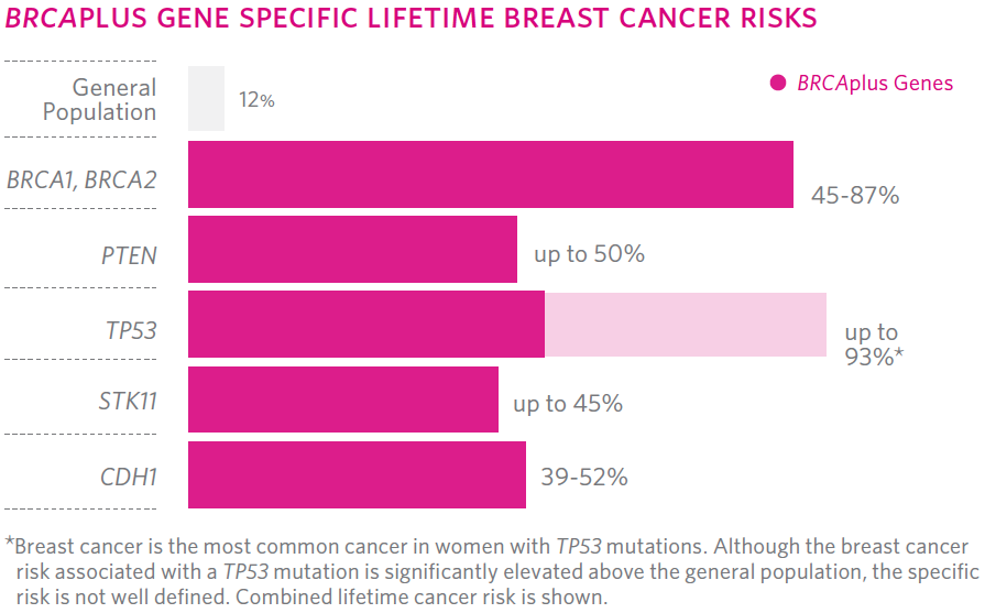 Breast Cancer Genetic Factors Orange County Breastlink